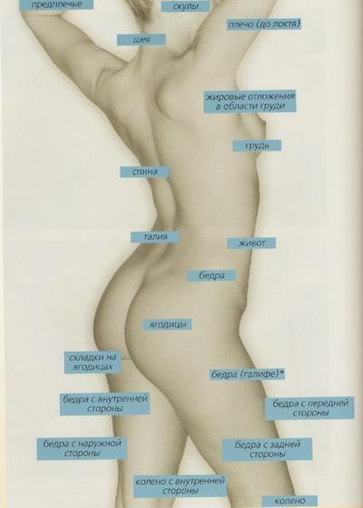 Липосакция. Пластическая хирургия, косметология, термолифтинг, лифтинг.